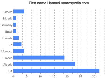 Given name Hamani
