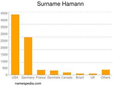 Surname Hamann