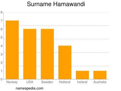 Surname Hamawandi