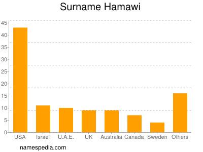 Surname Hamawi