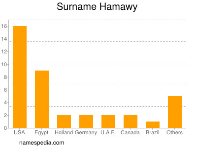 Surname Hamawy