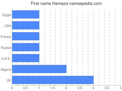 Given name Hamaza