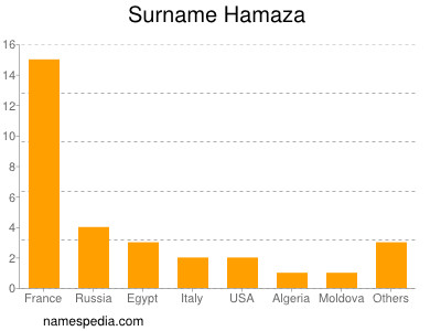 Surname Hamaza