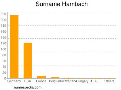 Surname Hambach