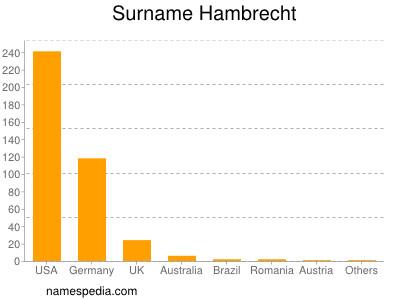 Surname Hambrecht