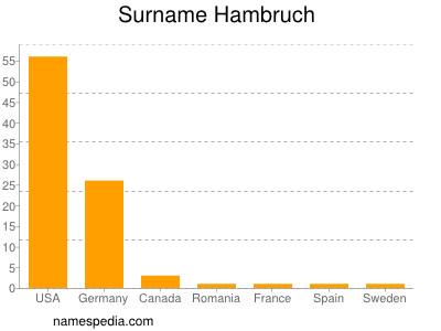 Surname Hambruch