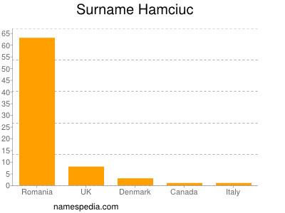 Surname Hamciuc