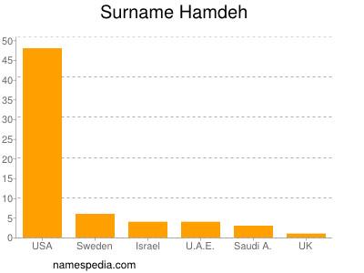 Surname Hamdeh