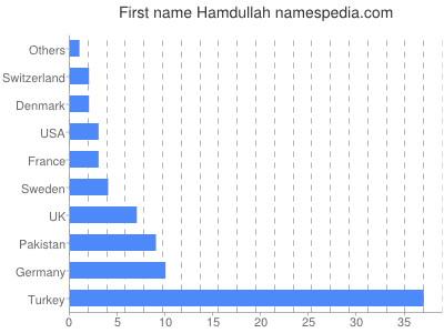 Given name Hamdullah