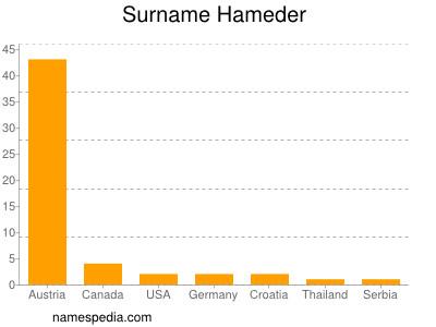 Surname Hameder