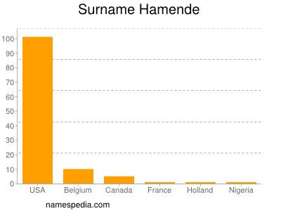 Surname Hamende