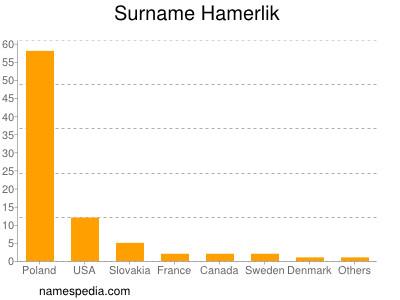 Surname Hamerlik