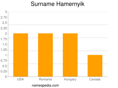 Surname Hamernyik