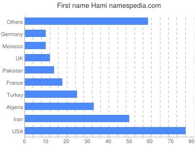 Given name Hami