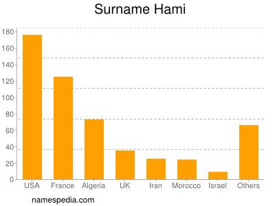 Surname Hami