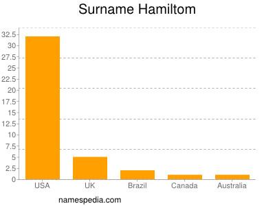 Surname Hamiltom