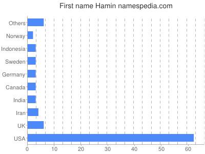 Given name Hamin