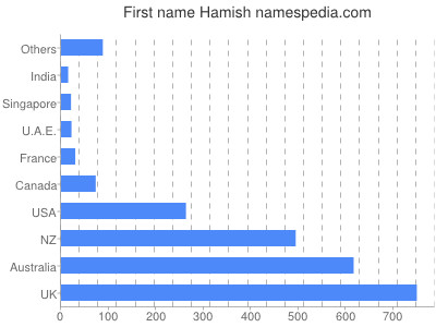 Given name Hamish