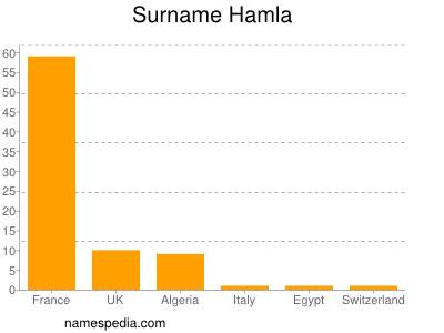 Surname Hamla