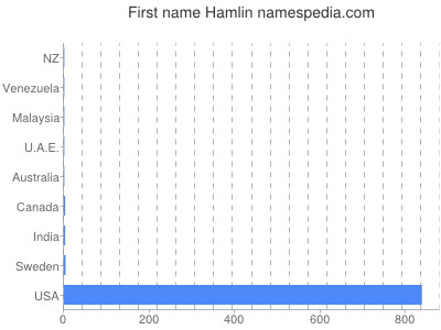 Given name Hamlin
