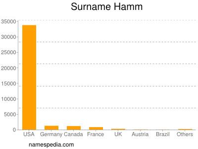 Surname Hamm