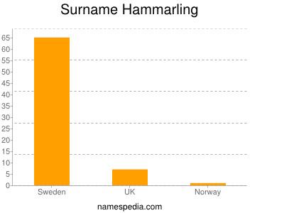 Surname Hammarling