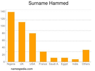 Surname Hammed