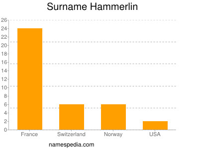Surname Hammerlin