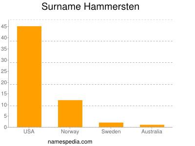 Surname Hammersten