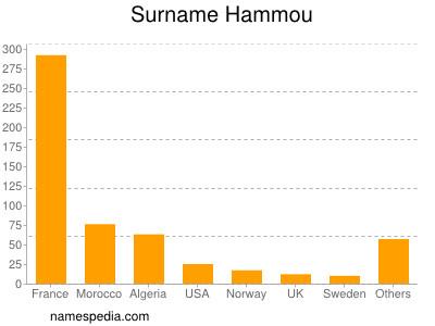 Surname Hammou