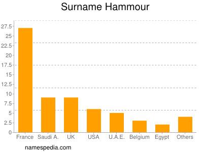 nom Hammour
