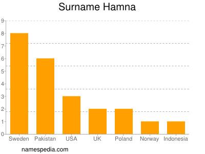Surname Hamna