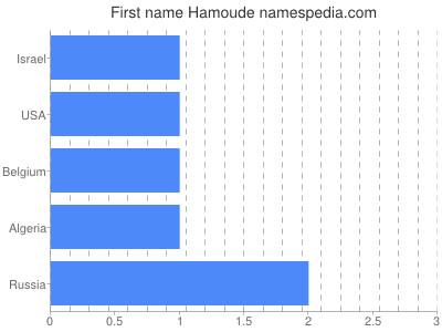 Given name Hamoude