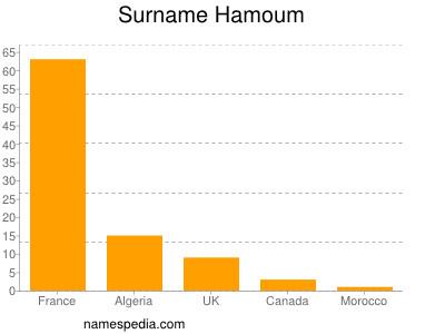 Surname Hamoum