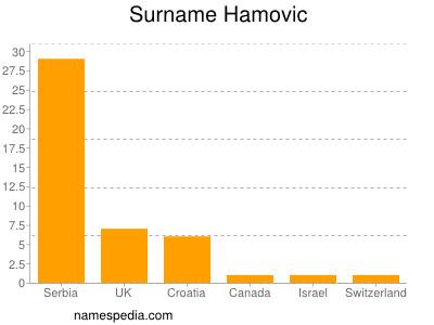Surname Hamovic