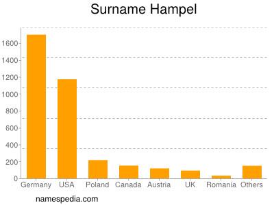 Surname Hampel
