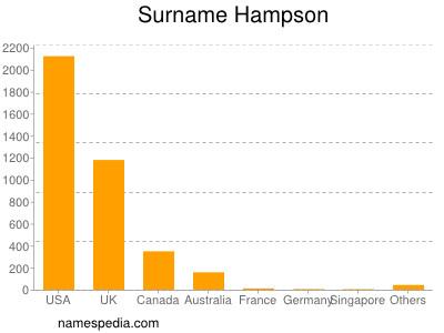 Surname Hampson