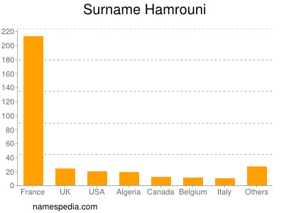 Surname Hamrouni