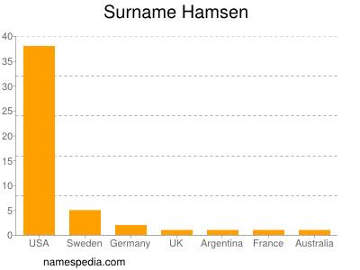 Surname Hamsen