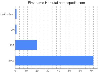 Given name Hamutal