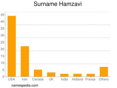 Surname Hamzavi