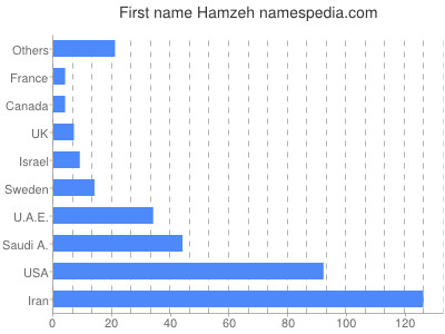 Given name Hamzeh