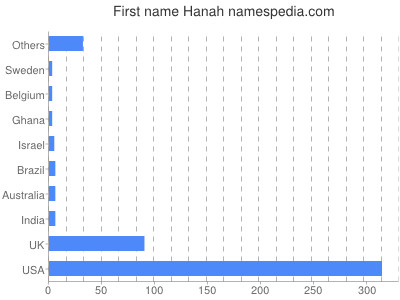Given name Hanah