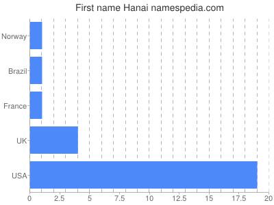 Given name Hanai