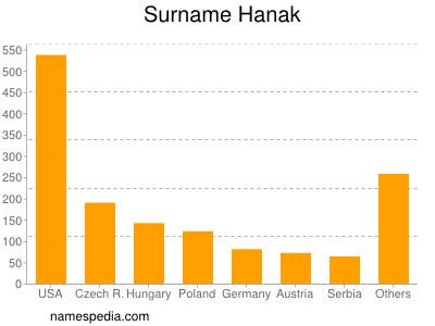 Surname Hanak