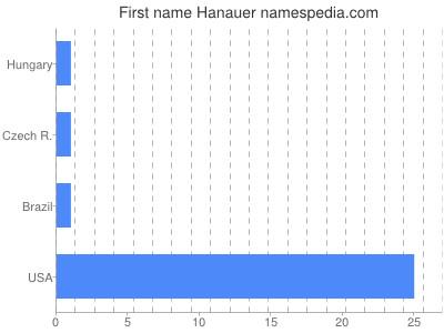 Given name Hanauer