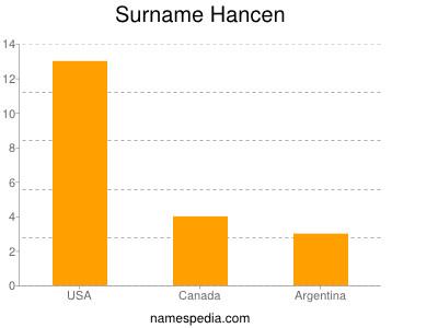 Surname Hancen