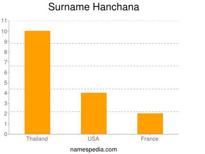 Surname Hanchana