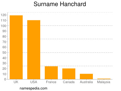 Surname Hanchard