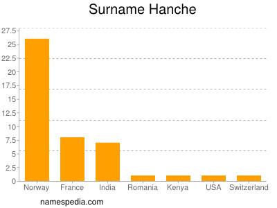 Surname Hanche